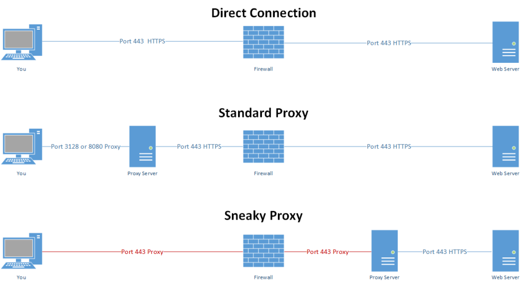 Simon's Sneaky Web Proxy